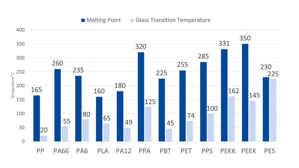 Polymermatrix Melting Point and GTT