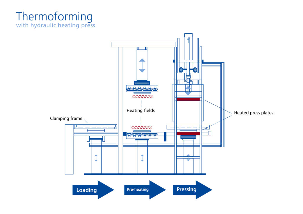Thermoforming with hydraulic heating press